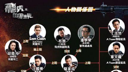 《飞虎之雷霆极战》人物关系图及角色介绍